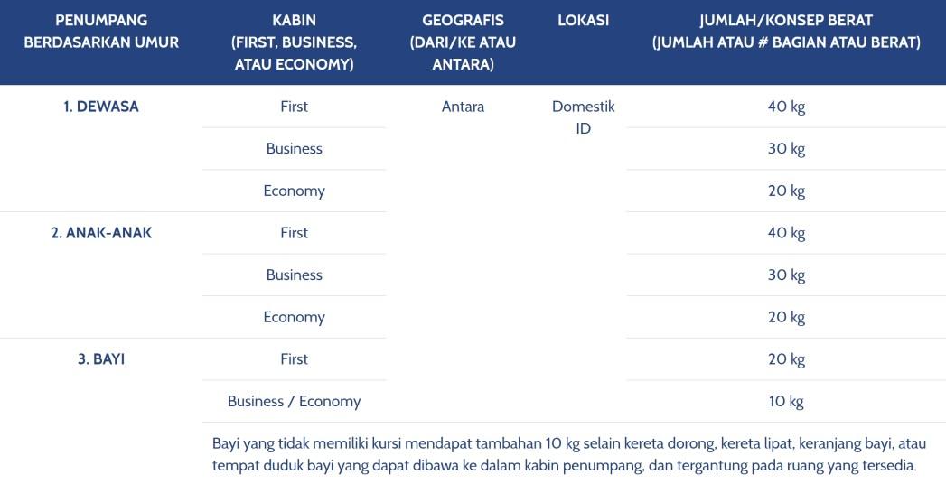 Syarat Dan Ketentuan Bagasi Maskapai Garuda Indonesia