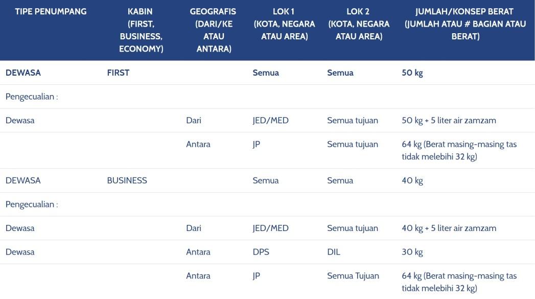 Syarat Dan Ketentuan Bagasi Maskapai Garuda Indonesia Skyscanner
