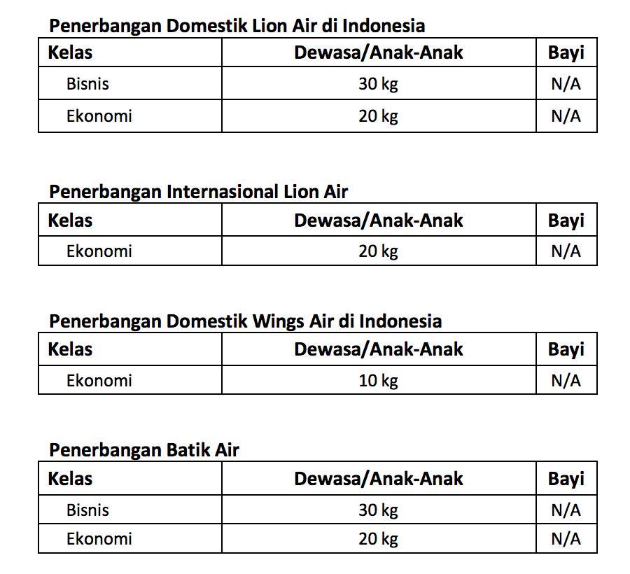 Syarat Dan Ketentuan Bagasi Maskapai Lion Air Group